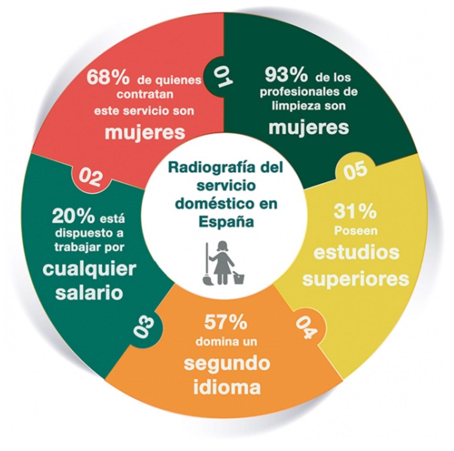 Radiografía del servicio doméstico en España